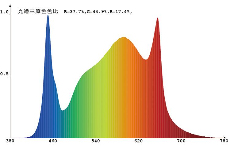 Plant grow light spectrum-1